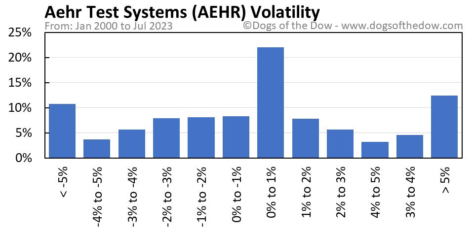 AEHR volatility chart