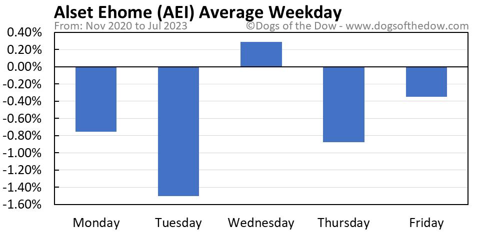 AEI average weekday chart