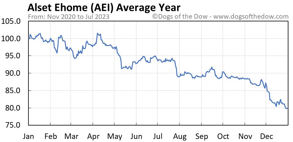AEI average year chart