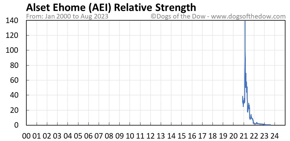 AEI relative strength chart