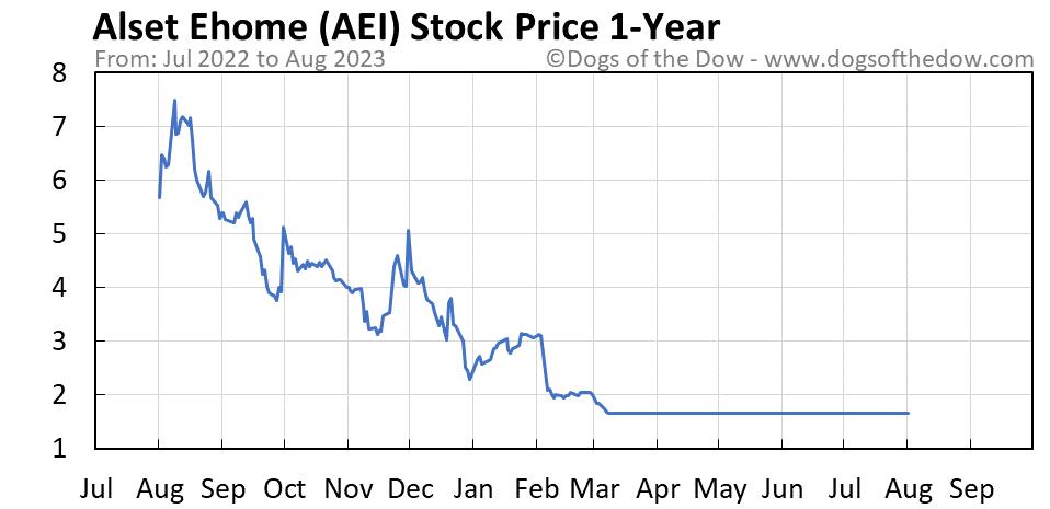 AEI 1-year stock price chart