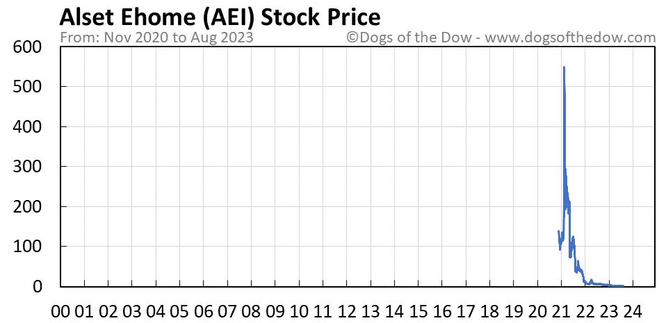 AEI stock price chart