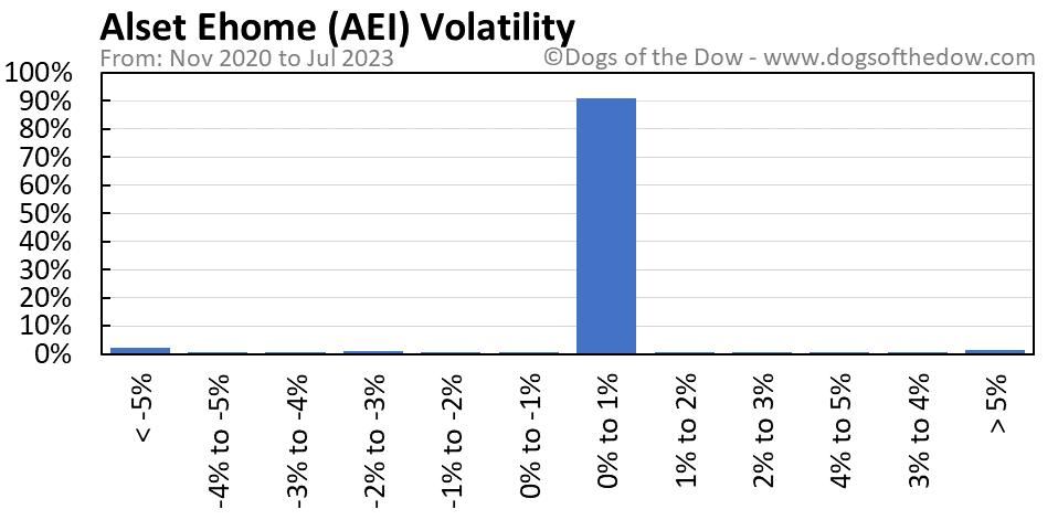AEI volatility chart
