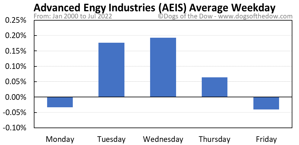 AEIS average weekday chart