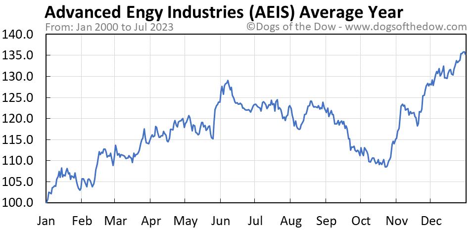 AEIS average year chart