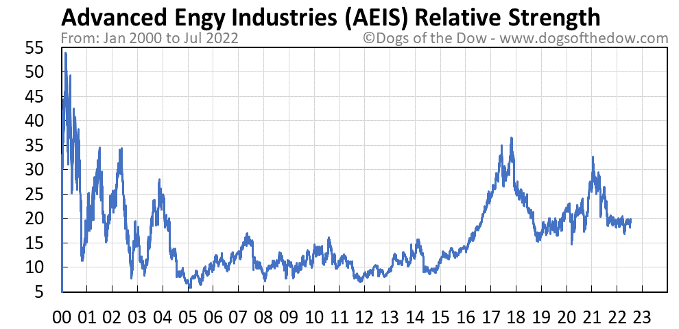 AEIS relative strength chart