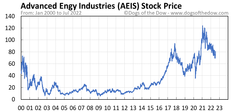 AEIS stock price chart