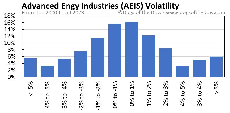 AEIS volatility chart