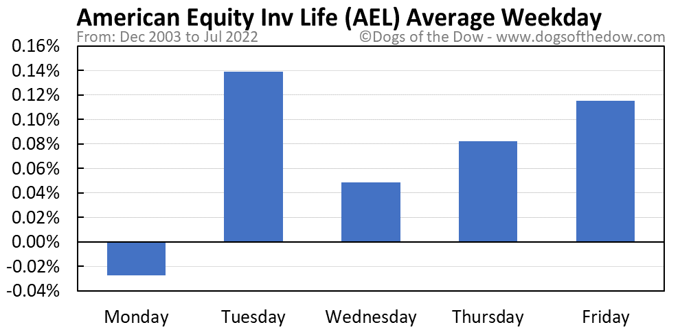 AEL average weekday chart
