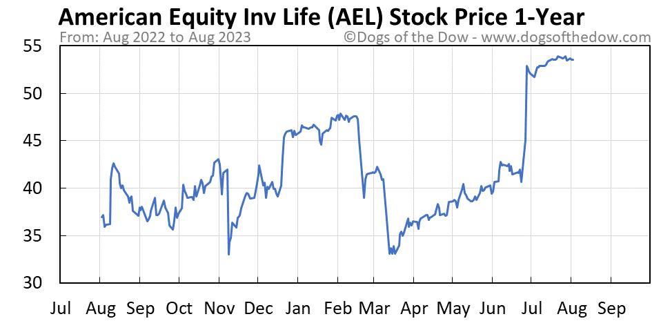 AEL 1-year stock price chart