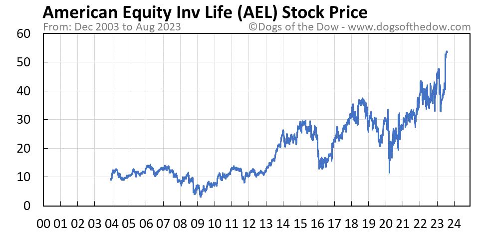 AEL stock price chart