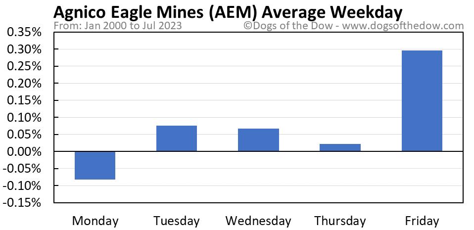 AEM average weekday chart
