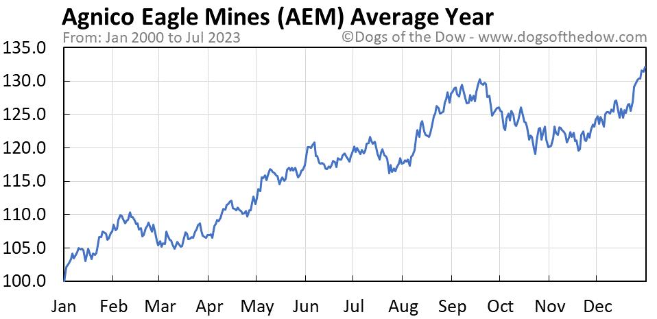 AEM average year chart