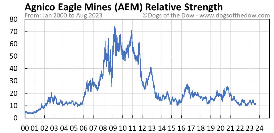 AEM relative strength chart