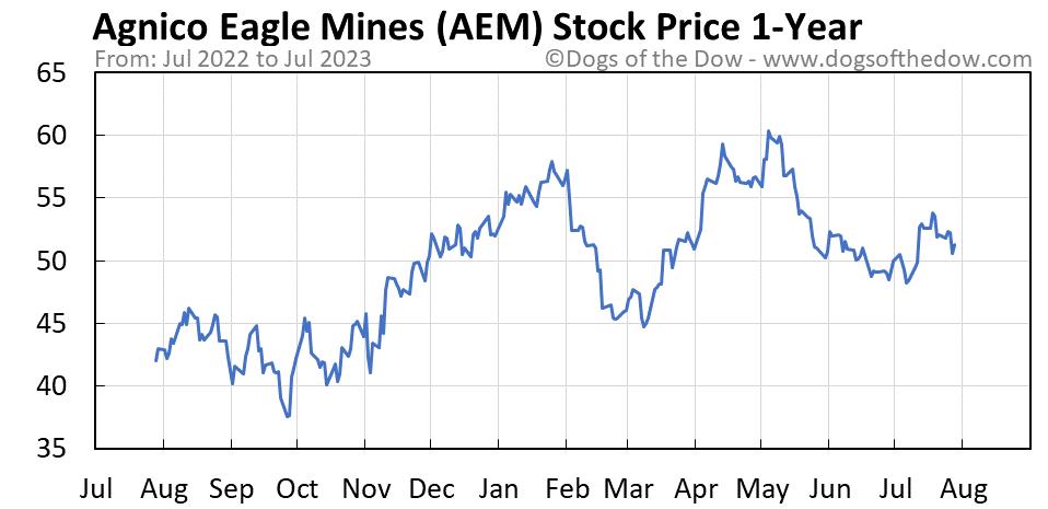 AEM 1-year stock price chart