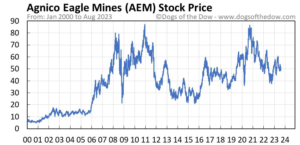 AEM stock price chart