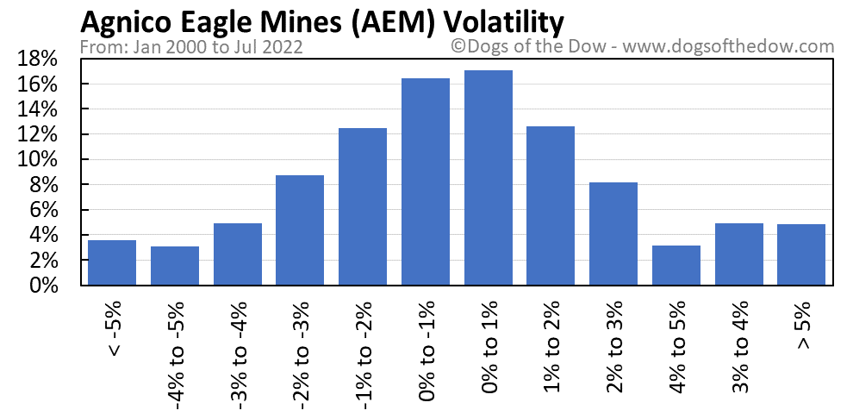 AEM volatility chart