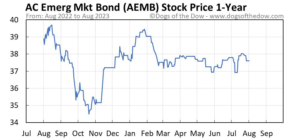 AEMB 1-year stock price chart