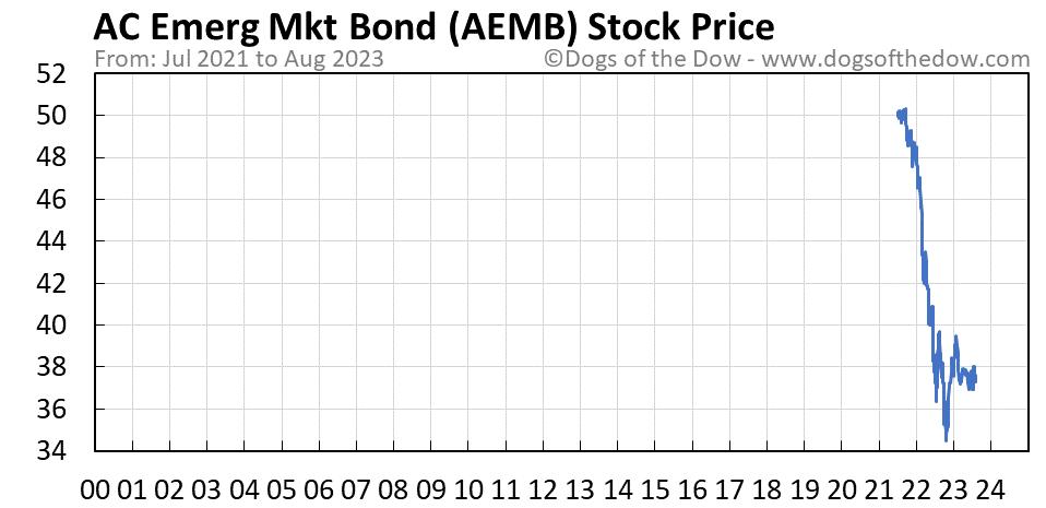 AEMB stock price chart
