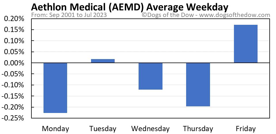 AEMD average weekday chart