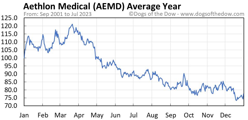 AEMD average year chart