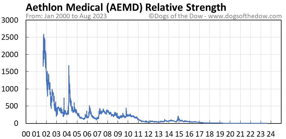 AEMD relative strength chart