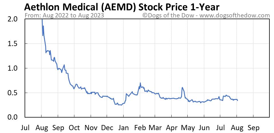 AEMD 1-year stock price chart