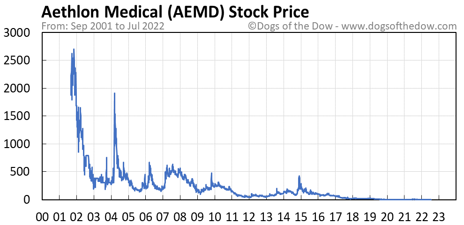 AEMD stock price chart
