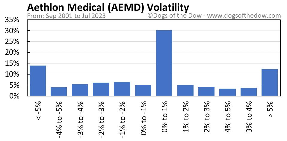 AEMD volatility chart