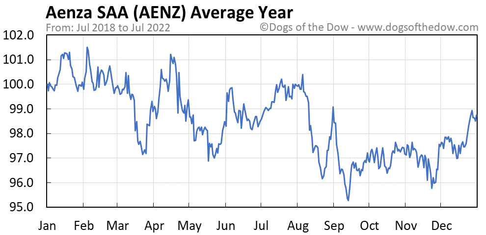 AENZ average year chart