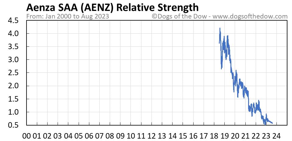 AENZ relative strength chart