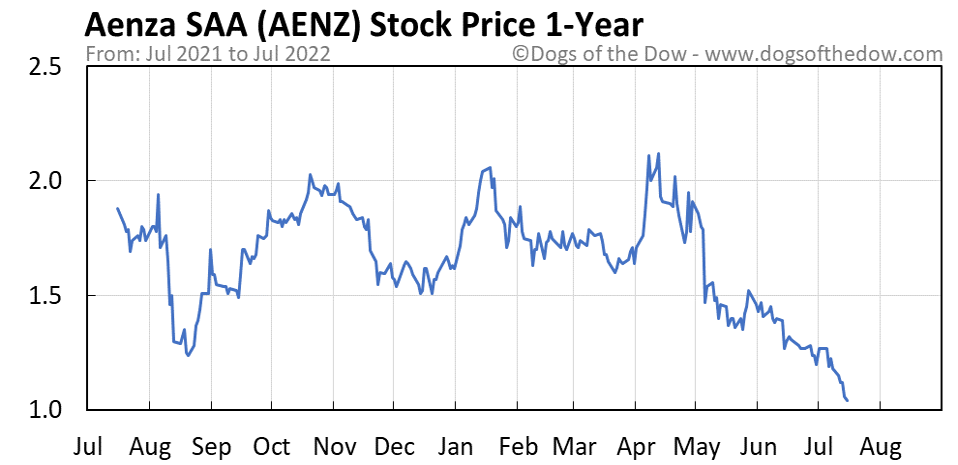 AENZ 1-year stock price chart