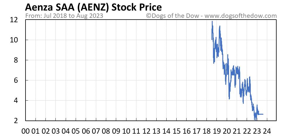 AENZ stock price chart