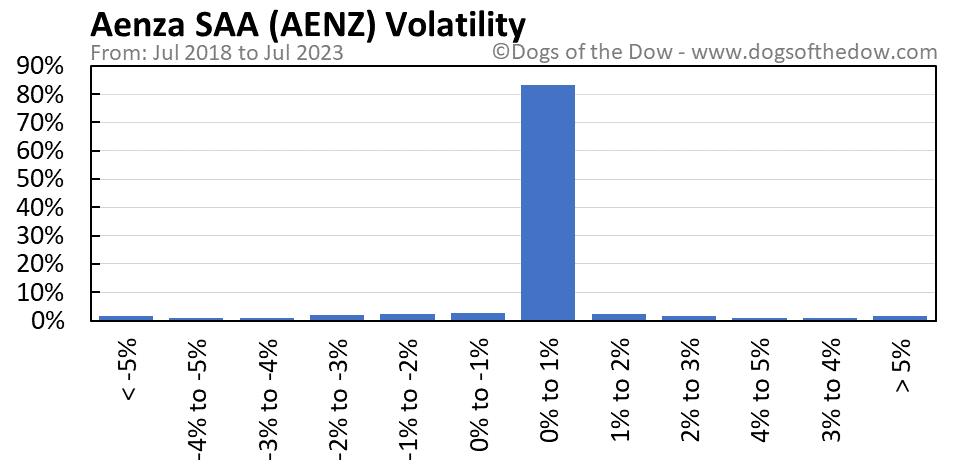 AENZ volatility chart