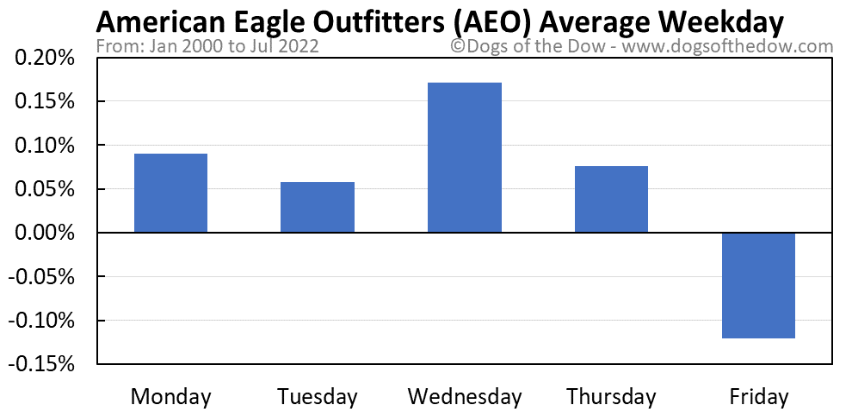 AEO average weekday chart