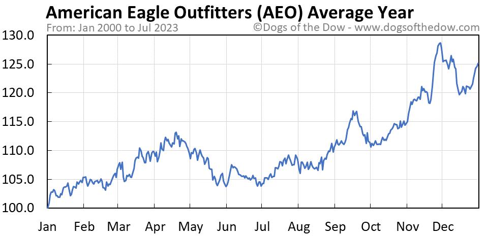 AEO average year chart