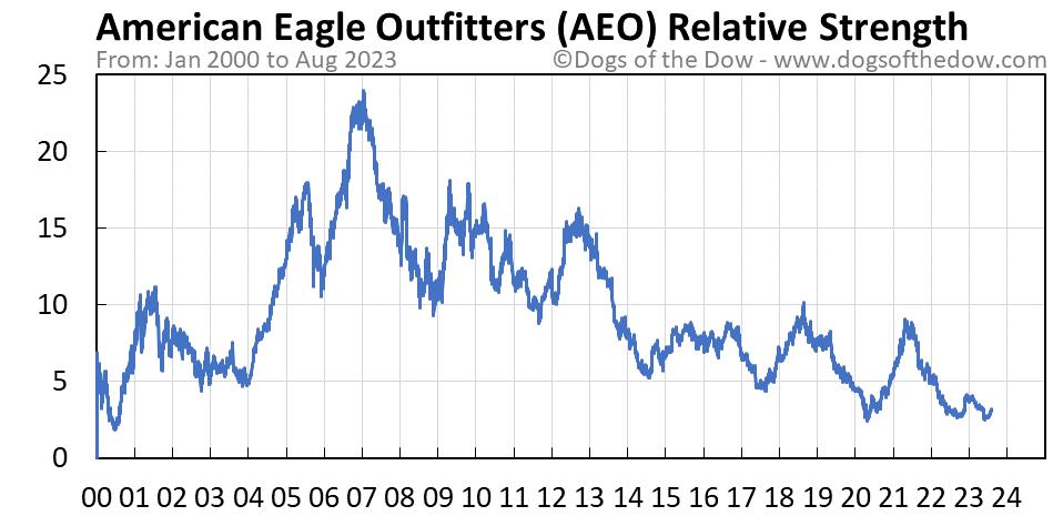 AEO relative strength chart