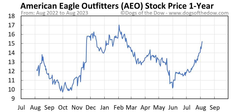 AEO 1-year stock price chart