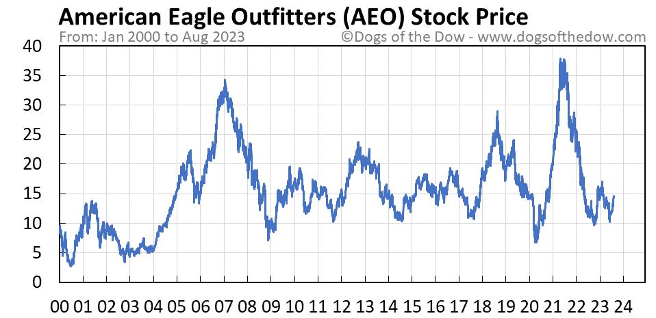 AEO stock price chart