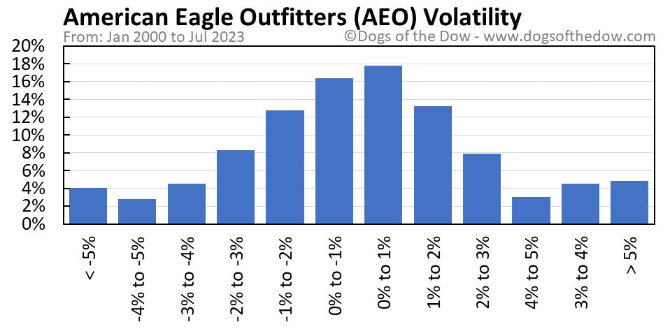 AEO volatility chart