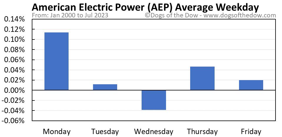 AEP average weekday chart