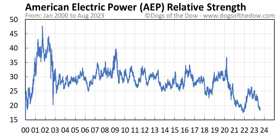 AEP relative strength chart