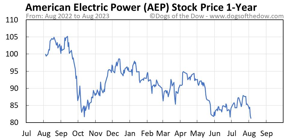 AEP 1-year stock price chart