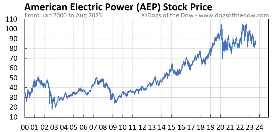 AEP stock price chart