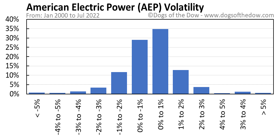 AEP volatility chart