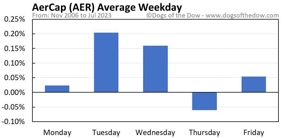 AER average weekday chart