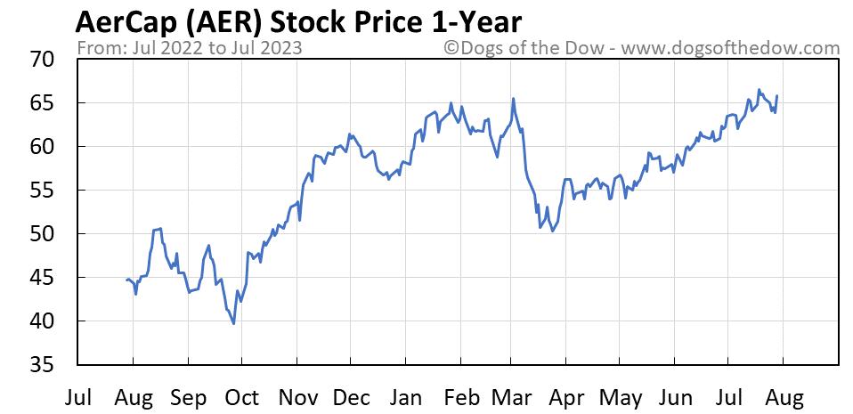 AER 1-year stock price chart