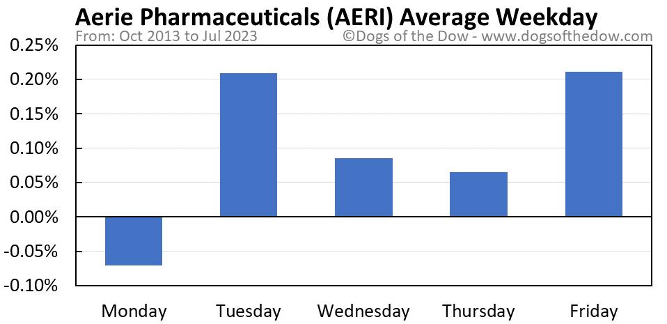 AERI average weekday chart