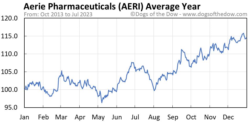 AERI average year chart