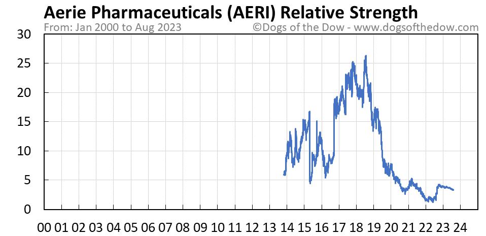 AERI relative strength chart